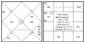 nitish-kumar-birth-chart